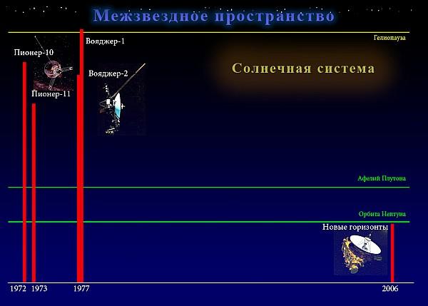 Расстояния до межзвёздных зондов
