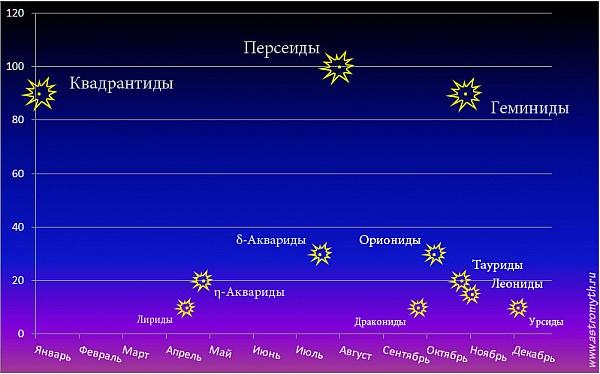 Зенитное число метеорных потоков