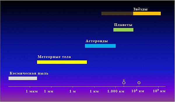 Размеры космических объектов
